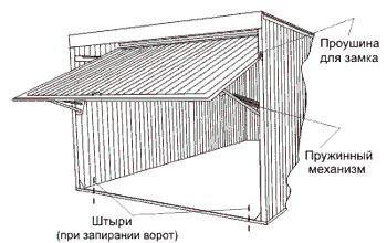 Схема (чертеж) гаражных ворот и фасадной части гаража