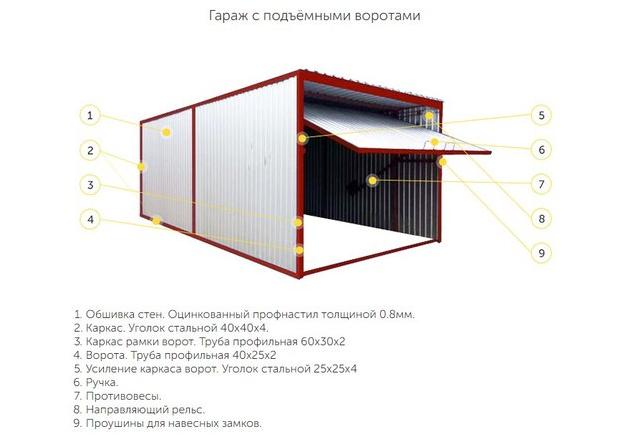 Схема гаража-пенала с подъемными воротами